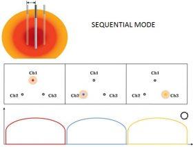 viva_Sequential-Mode_mode
